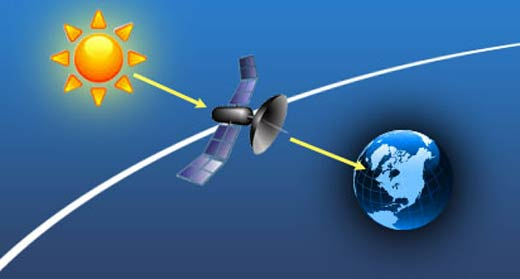 sun interference