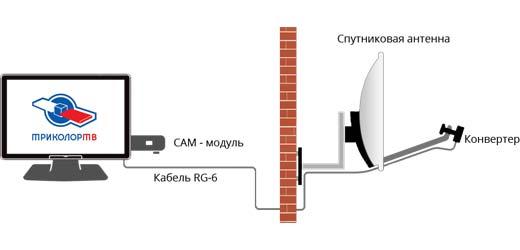 подключение с CAM-модулем